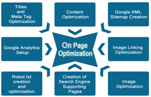 On-Page Search Engine Optimization Explained In Depth - Advant Local