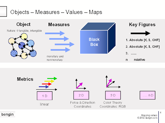 Vector Based Value Visualization | Business Engineering Systems