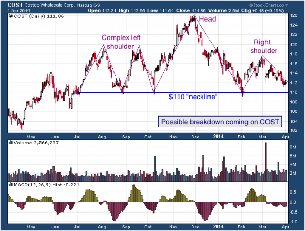 1-year chart of COST (Costco Wholesale Corporation)
