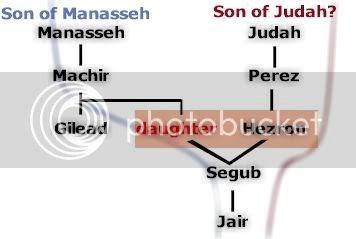 Jair is really a son of Judah...