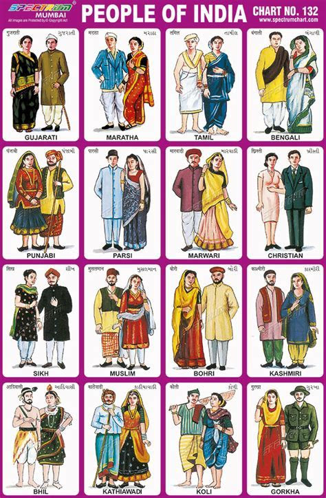 Chart No 132   People of Indiapeople of india, indian