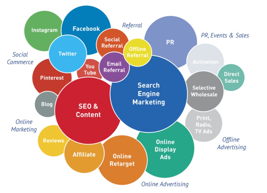 How Does Digital Marketing Work Common SEO Questions