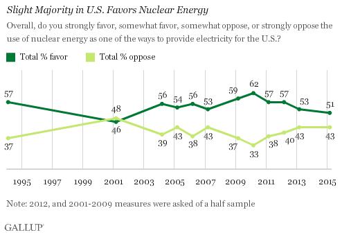 Trend: Slight Majority in U.S. Favors Nuclear Energy