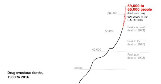Drug Deaths in America Are Rising Faster Than Ever - The New York Times