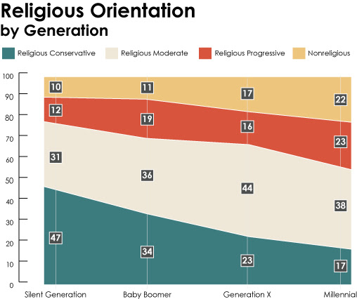 Graphic courtesy Public Religion Research Institute