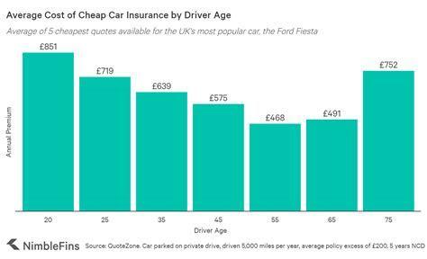 Average Cost of UK Car Insurance 2019   NimbleFins