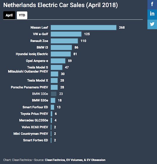 Nissan LEAF Crushes It In The Netherlands In April (#EVSales) | CleanTechnica