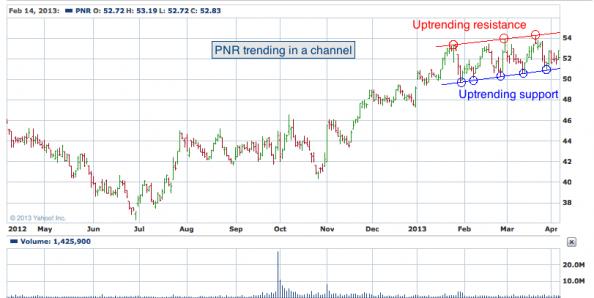 1 yr. chart of PNR (Pentair, Ltd.)