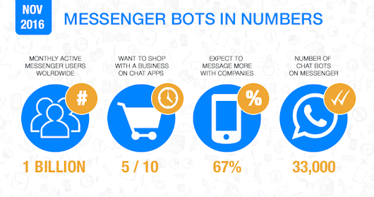 A Marketer's Guide to Facebook Messenger Bots - Search Engine Journal