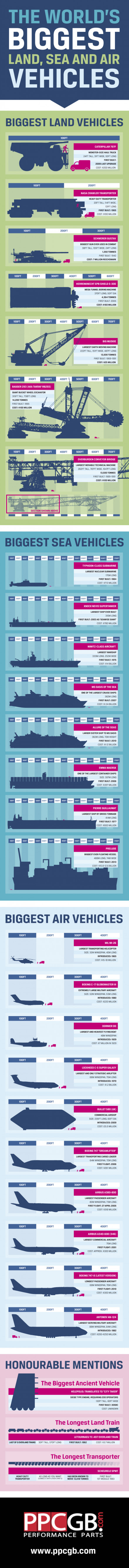 The Largest Land, Sea and Air Vehicles in the World