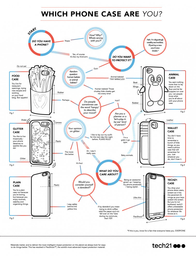 Which Phone Case Are You?