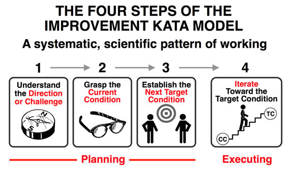 The Improvement Kata, courtesy of Mike Rother