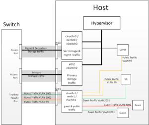 hypervisorcomms-secstorage