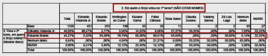 Os cruzamentos mostram como se comportam os eleiotres dos demais candidatos no segundo turno em São Luís: Eduardo Briade ganha a maioria