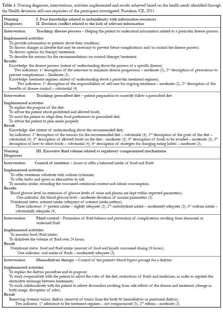 Nanda Nursing Diagnosis Hypotension | MedicineBTG.com