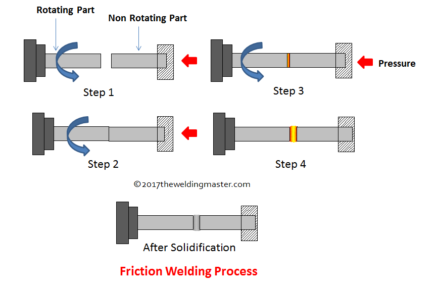 Rotary Friction Welding | American Friction Welding