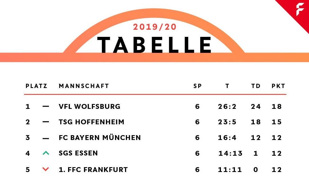 B Liga Tabelle
