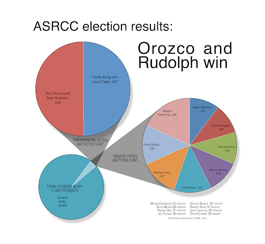 ASRCC election results: Orozco and Rudolph win