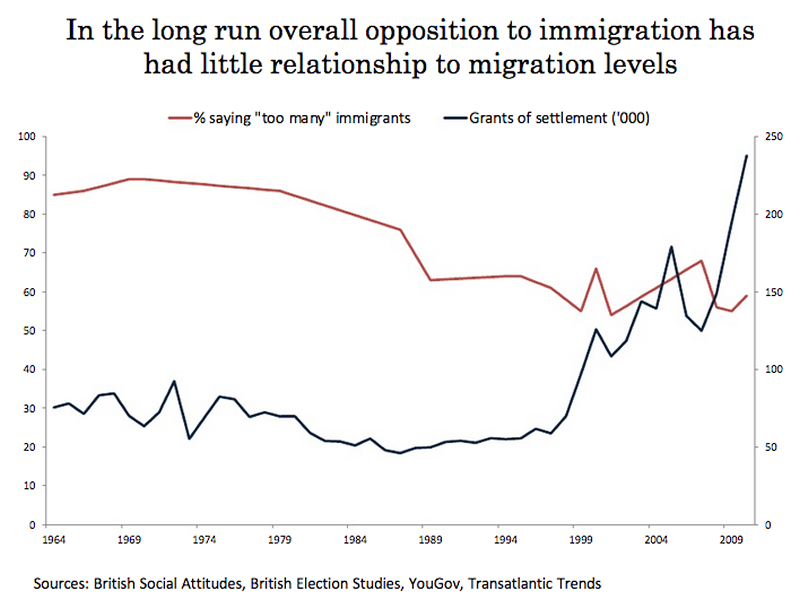 Immigration graph