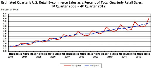 Ecommerce growth statistics - UK and Worldwide