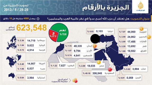 al Jazeera poll Hezbollah  enemy of arabs ,  Muslims