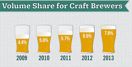 Crafty brewing: Is big brand craft-style beer actually a gateway beer?