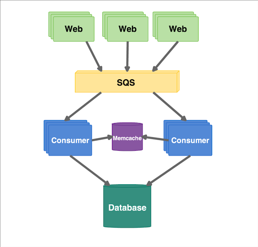 Job Processing at Scale with SQS