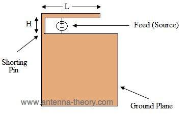 Slot antenna radiation pattern
