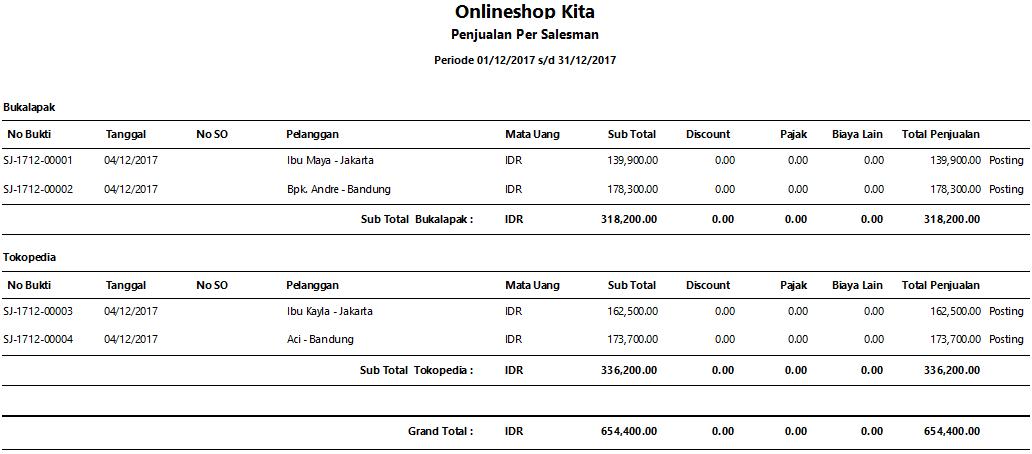 Cara Membuat Laporan Keuangan Online Shop Seputar Laporan