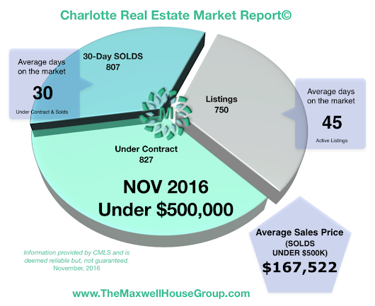 Charlotte Real Estate Market Report | NOVEMBER 2016