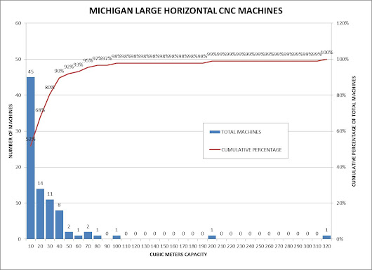 How Large Is Large? Survey of Large CNC Machining In Michigan - K&M Machine-Fabricating, Inc.