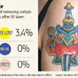 Color, Size and Smoking Affect Tattoo Removal