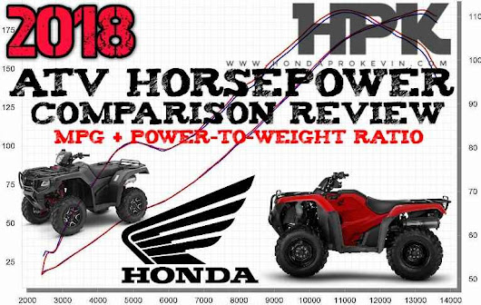 2018 Honda ATV Horsepower / Torque & MPG Comparison Review + Power-to-Weight Ratio Performance Numbers