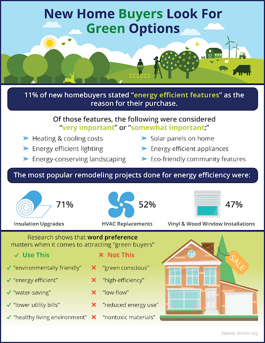 New Home Buyers Look For Green Options [INFOGRAPHIC]