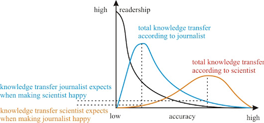 Why journalists drive scientists crazy, in graphs | Poynter.