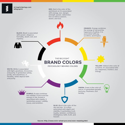Infographic: Psychology Behind Colors | Graphic Springs
