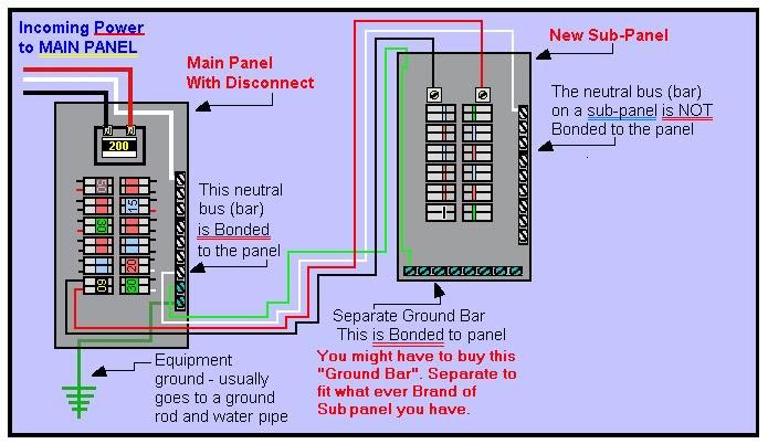 Diagram 100 Sub Panel Diagram Full Version Hd Quality Panel Diagram Pvdiagramxrall Essencewinebar It