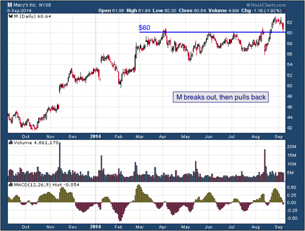 1-year chart of Macy's (NYSE: M)