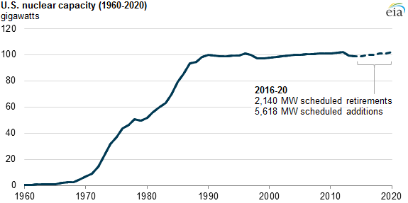 graph of U.S. nuclear capacity, as explained in the article text