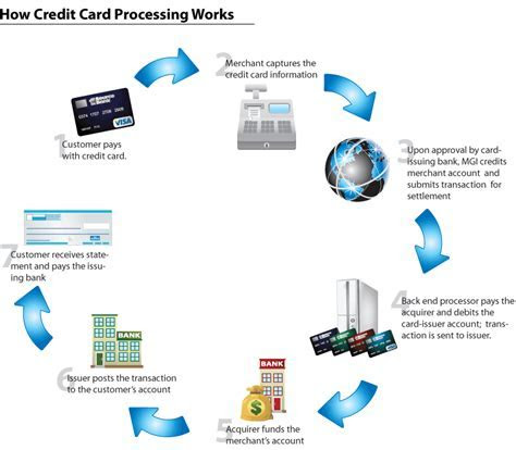 how Credit Card Processing work   Credit Card Processing