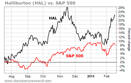 Halliburton (HAL): Huge Profits Ahead for This Dirt-Cheap Energy Giant