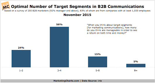 How Many Segments Should B2B Marketers Target in Their Communications?