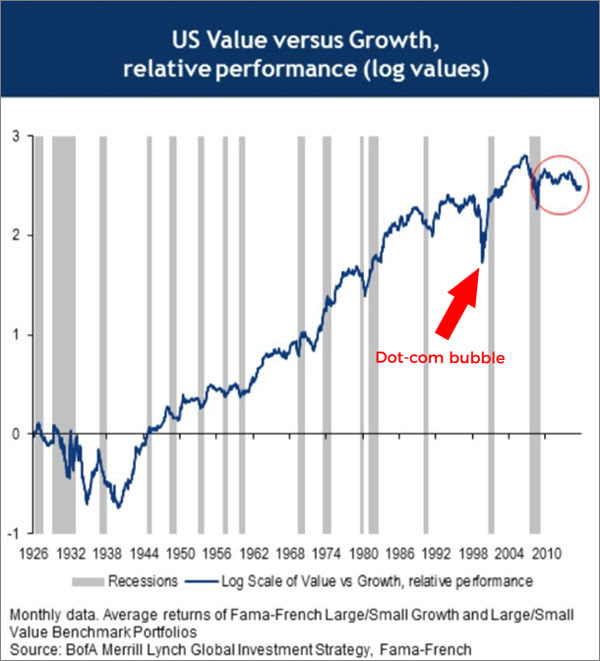 The performance differential between growth stocks and ...