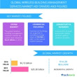 Small Business Funding Call 904-551-6090:  Global Wireless Building Management Solutions Market – Drivers and Forecast from Technavio |