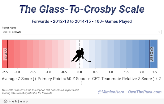 The Glass-To-Crosby Scale