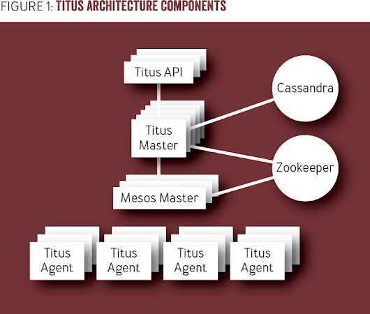 "Netflix Open Sources Its Container Management Platform ""Titus"""