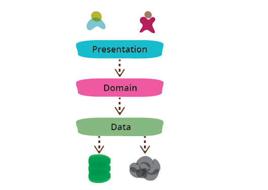bliki: PresentationDomainDataLayering