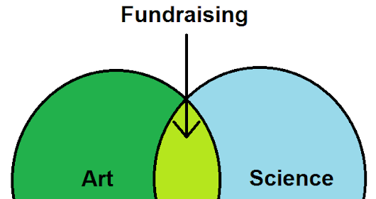 Fundraising 101: How to get money donated to your non-profit | Zealous Good Blog
