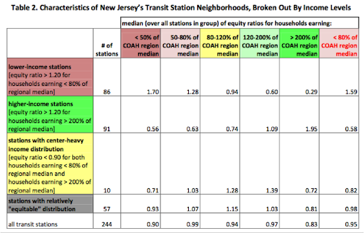 New Jersey Squanders Transit By Surrounding Stations With Sprawl | Streetsblog USA