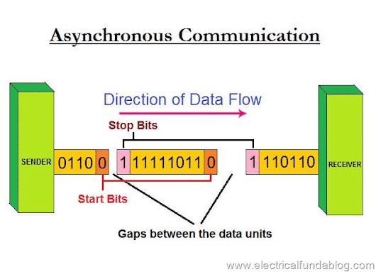 Asynchronous Transmission - Communication Characteristics, Process of Data Flow, Advantages and Disadvantages